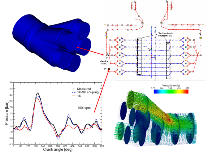 OpenFOAM for Internal Combustion Engine Simulations, Combustion and